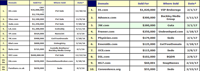 "Top 10 highest ""Public"" Domain sales of 2016 and 2017 to date."